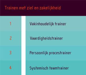 Competentieniveaus voor trainers